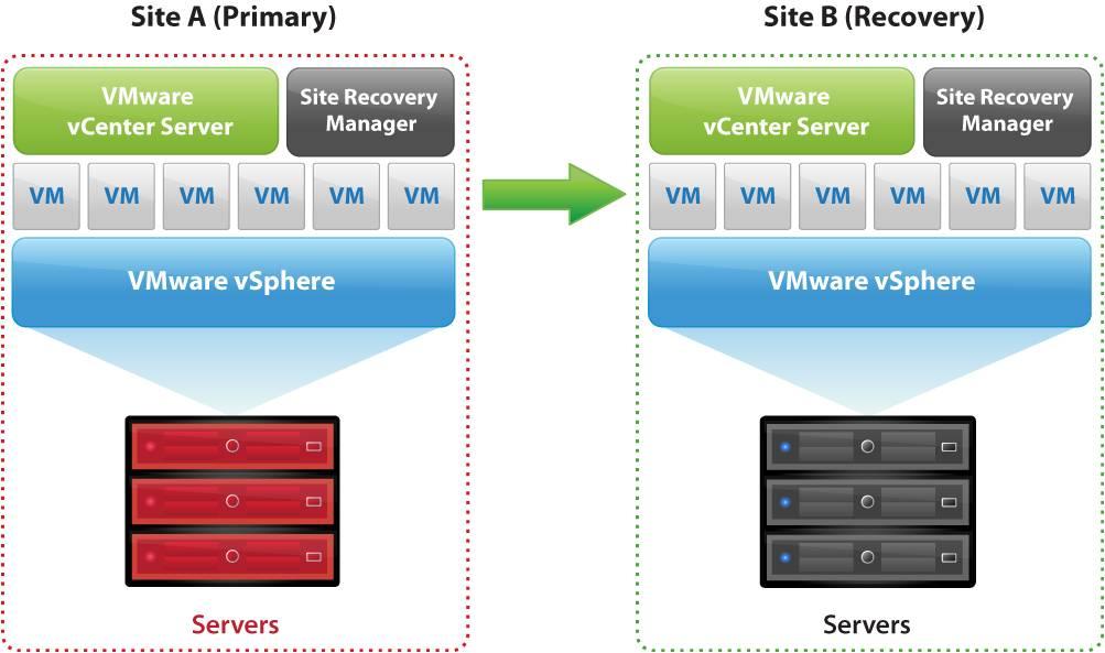 Arumtec Expert En Virtualisation Vmware Pra Avec Vmware Srm