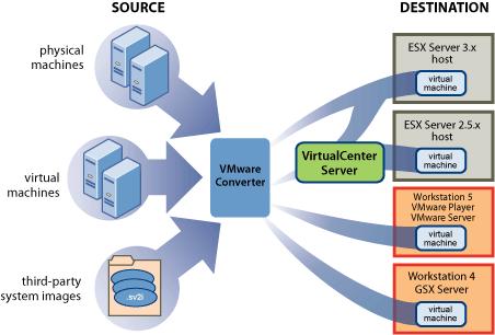 Arumtec, Expert en Virtualisation VMware / Présentation et